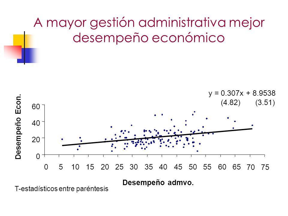 A mayor gestión administrativa mejor desempeño económico 7075 Desempeño admvo.