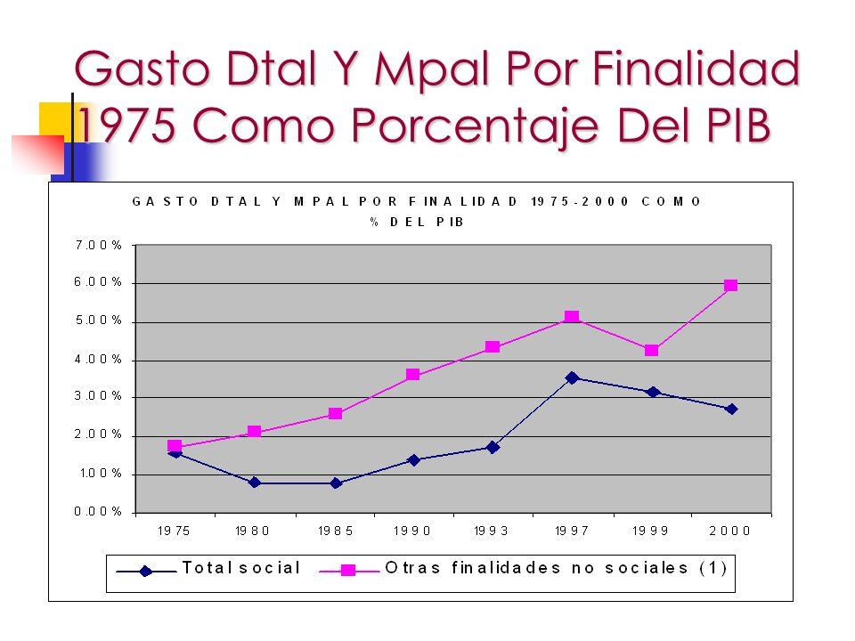 Gasto Dtal Y Mpal Por Finalidad 1975 Como Porcentaje Del PIB