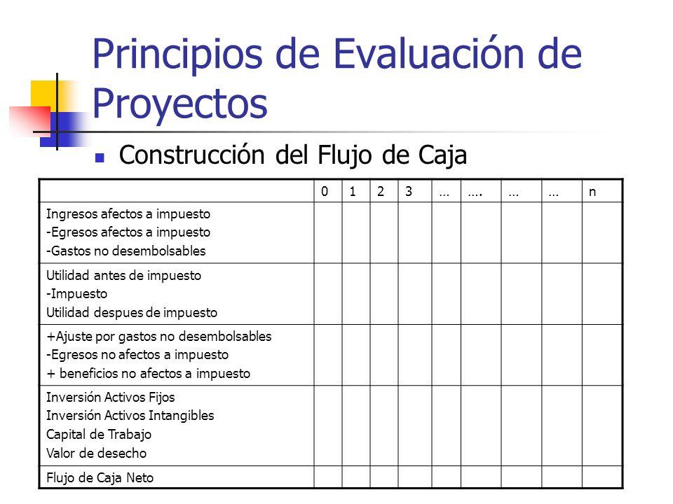 Principios de Evaluación de Proyectos Ingresos Provenientes de la Liquidación o Abandono del Proyecto Al terminar el horizonte de evaluación se imputa