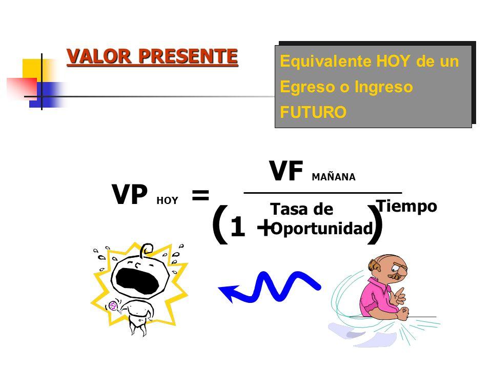 VALOR FUTURO Equivalente FUTURO de un Valor HOY VP HOY VF MAÑANA = ( 1 + Tasa de Oportunidad ) Tiempo