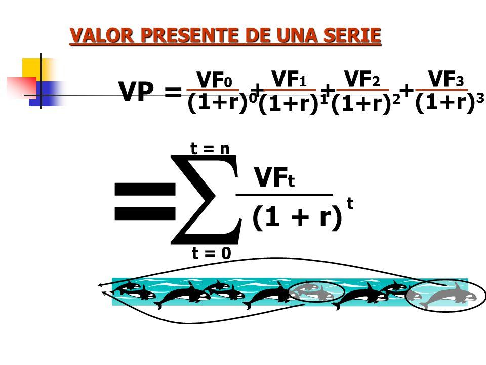 VALOR PRESENTE Equivalente HOY de un Egreso o Ingreso FUTURO VP HOY = VF MAÑANA ( 1 + Tasa de Oportunidad ) Tiempo
