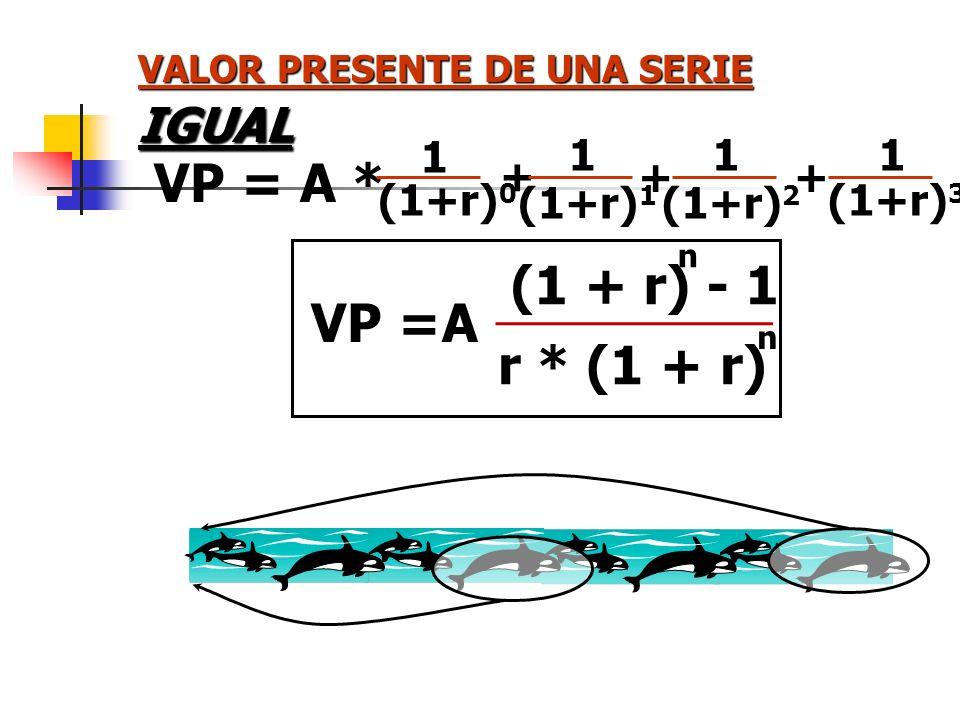VALOR PRESENTE DE UNA SERIE t = 0 VF t (1 + r) t t = n = VP = VF 0 (1+r) 0 VF 1 (1+r) 1 VF 2 (1+r) 2 VF 3 (1+r) 3 + ++