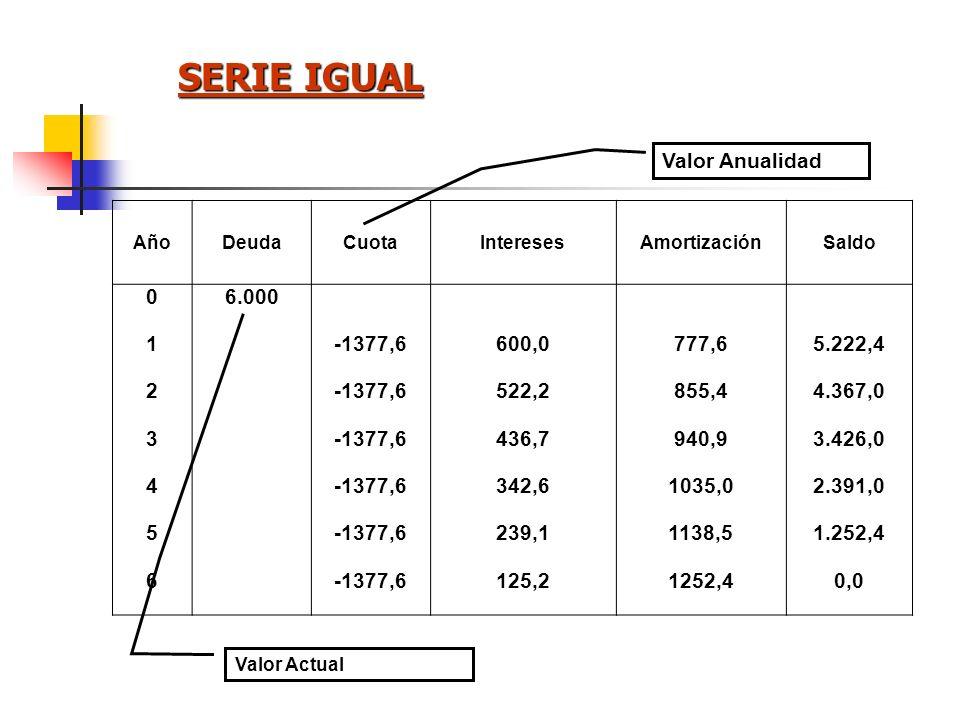 VALOR PRESENTE DE UNA SERIE IGUAL VP = A * 1 (1+r) 0 1 (1+r) 1 1 (1+r) 2 1 (1+r) 3 + ++ AVP = (1 + r) - 1 n r * (1 + r) n