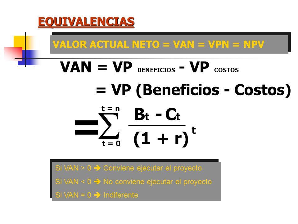 SERIE IGUAL Valor Actual Valor Anualidad AñoDeudaCuotaInteresesAmortizaciónSaldo 06.000 1-1377,6600,0777,65.222,4 2-1377,6522,2855,44.367,0 3-1377,643