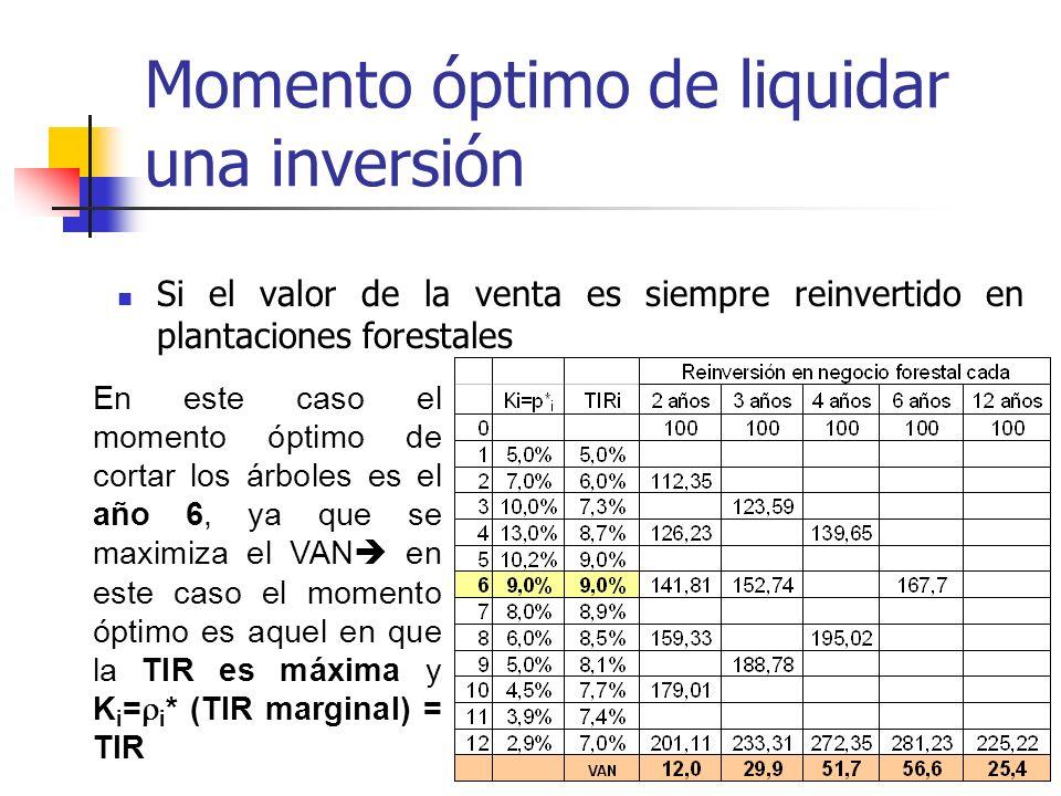 Momento óptimo de liquidar una inversión Ejemplo: inversionista posee una plantación forestal que hoy está valorada en MM$ 100 y el valor de la venta
