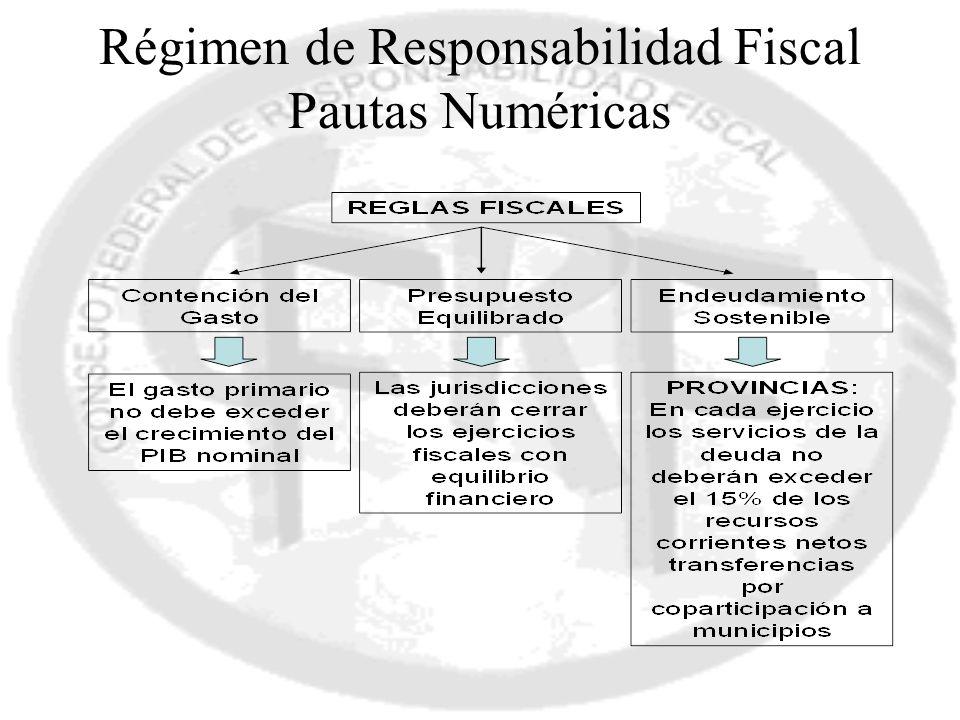 Régimen de Responsabilidad Fiscal Pautas Numéricas