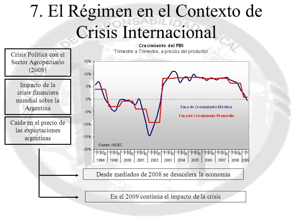 7. El Régimen en el Contexto de Crisis Internacional Crisis Política con el Sector Agropecuario (2008) Impacto de la crisis financiera mundial sobre l