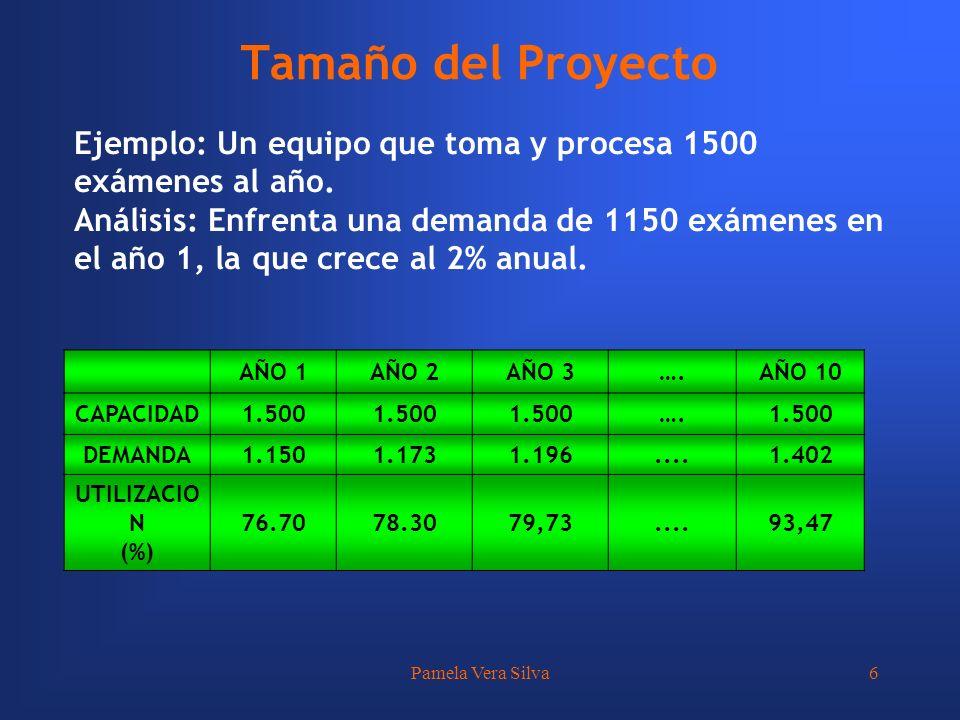 Pamela Vera Silva6 Ejemplo: Un equipo que toma y procesa 1500 exámenes al año. Análisis: Enfrenta una demanda de 1150 exámenes en el año 1, la que cre