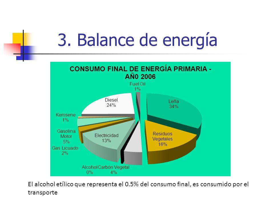 El alcohol etílico que representa el 0.5% del consumo final, es consumido por el transporte
