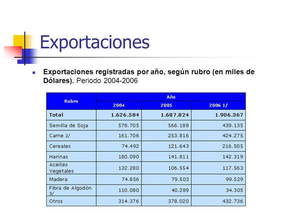 Exportaciones Exportaciones registradas por año, según rubro (en miles de Dólares). Periodo 2004-2006