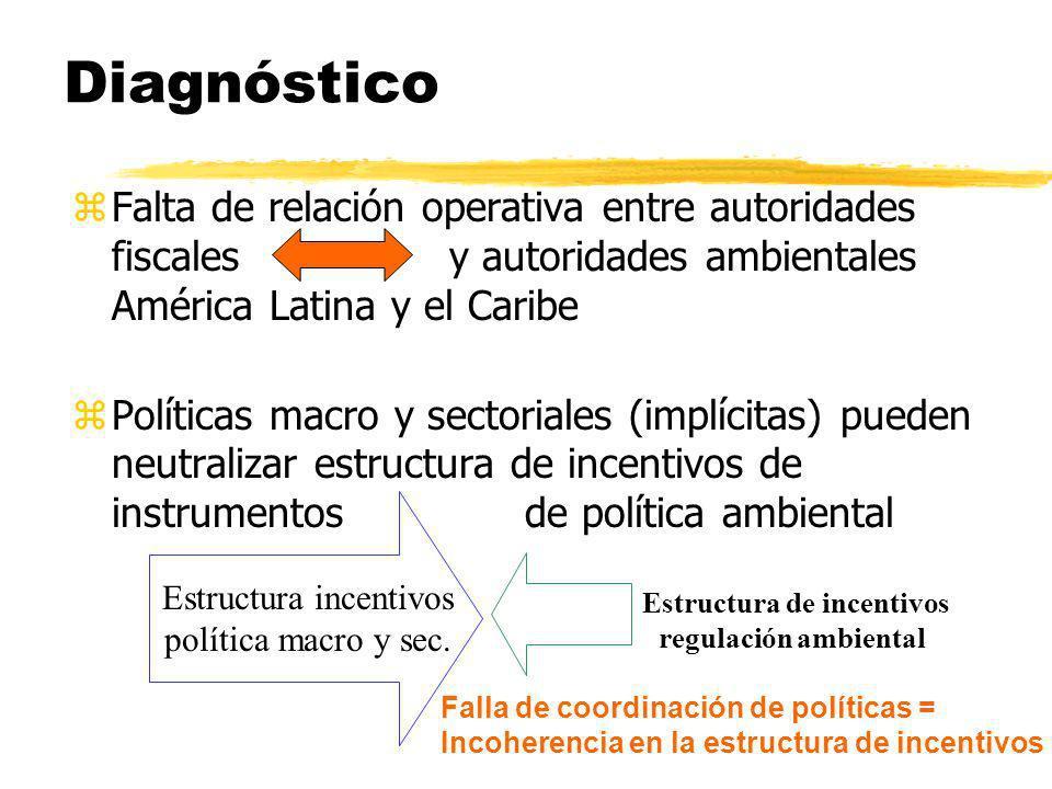 Diagnóstico zFalta de relación operativa entre autoridades fiscales y autoridades ambientales América Latina y el Caribe zPolíticas macro y sectoriale