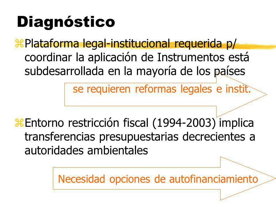 Diagnóstico zPlataforma legal-institucional requerida p/ coordinar la aplicación de Instrumentos está subdesarrollada en la mayoría de los países se r
