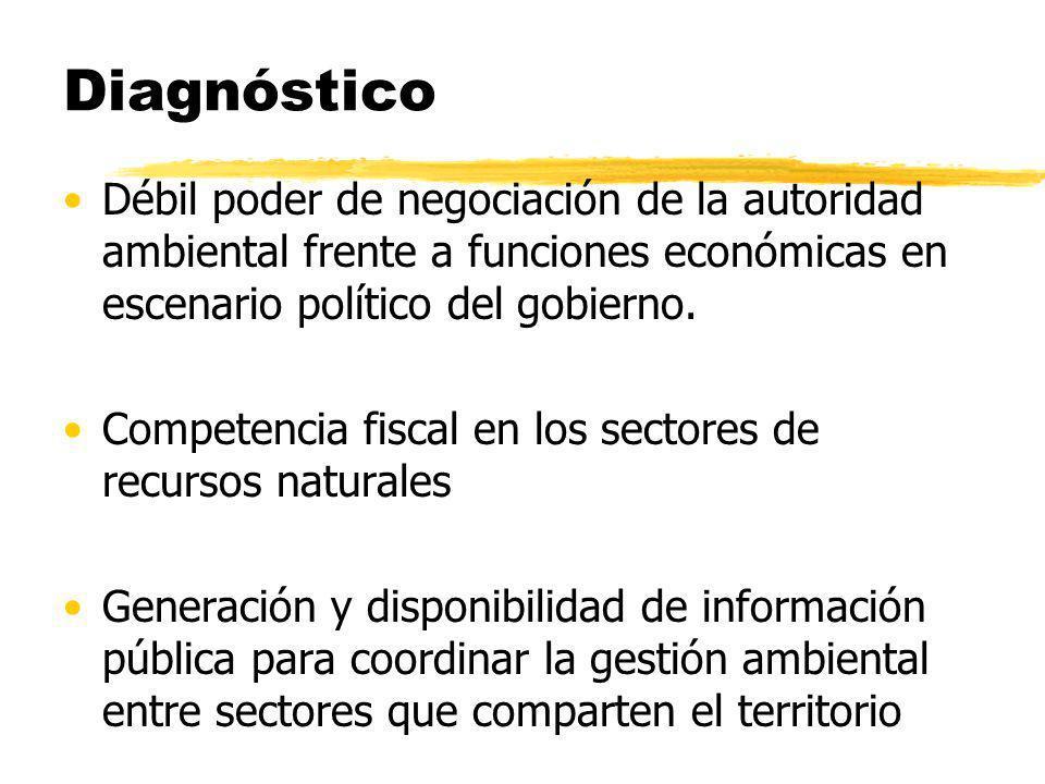 Diagnóstico Débil poder de negociación de la autoridad ambiental frente a funciones económicas en escenario político del gobierno. Competencia fiscal