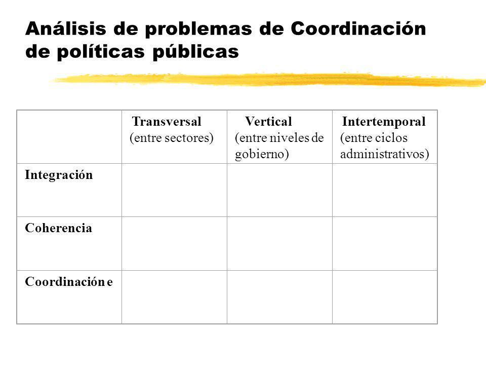 Análisis de problemas de Coordinación de políticas públicas Transversal (entre sectores) Vertical (entre niveles de gobierno) Intertemporal (entre cic