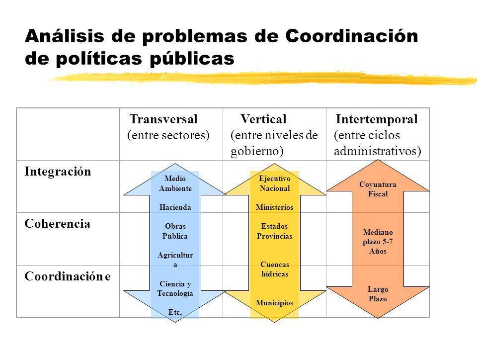 Transversal (entre sectores) Vertical (entre niveles de gobierno) Intertemporal (entre ciclos administrativos) Integración Coherencia Coordinación e E