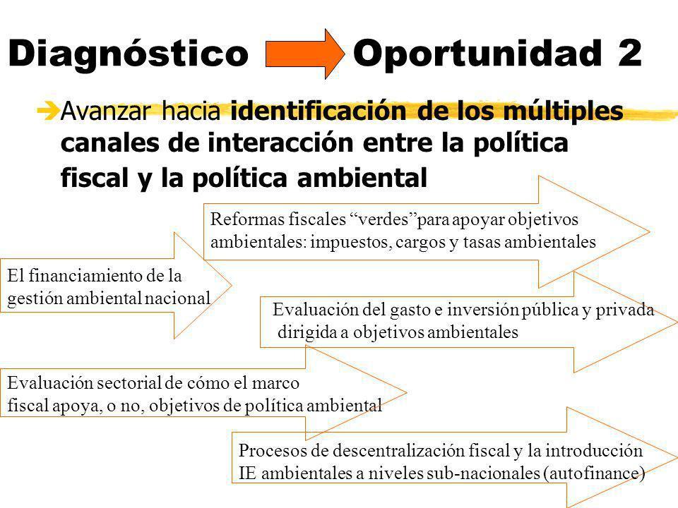 Diagnóstico Oportunidad 2 èAvanzar hacia identificación de los múltiples canales de interacción entre la política fiscal y la política ambiental Refor