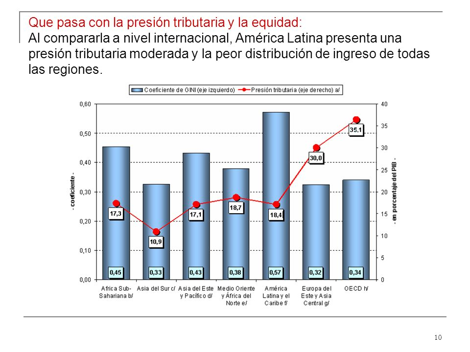10 Que pasa con la presión tributaria y la equidad: Al compararla a nivel internacional, América Latina presenta una presión tributaria moderada y la peor distribución de ingreso de todas las regiones.