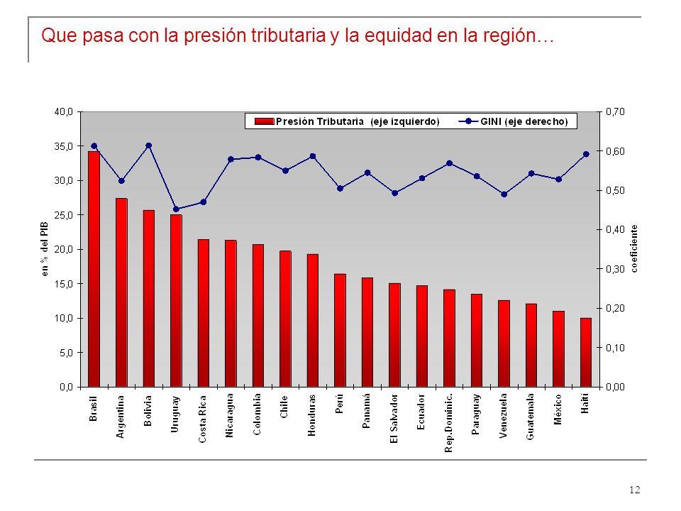 12 Que pasa con la presión tributaria y la equidad en la región…