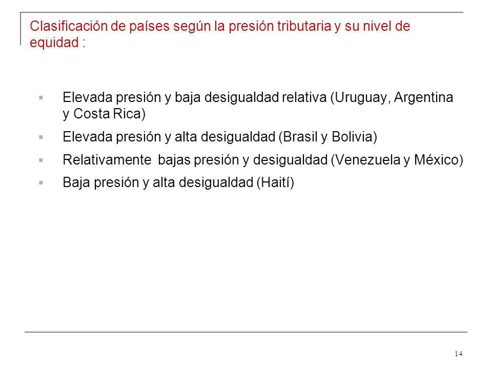 14 Clasificación de países según la presión tributaria y su nivel de equidad : Elevada presión y baja desigualdad relativa (Uruguay, Argentina y Costa Rica) Elevada presión y alta desigualdad (Brasil y Bolivia) Relativamente bajas presión y desigualdad (Venezuela y México) Baja presión y alta desigualdad (Haití)