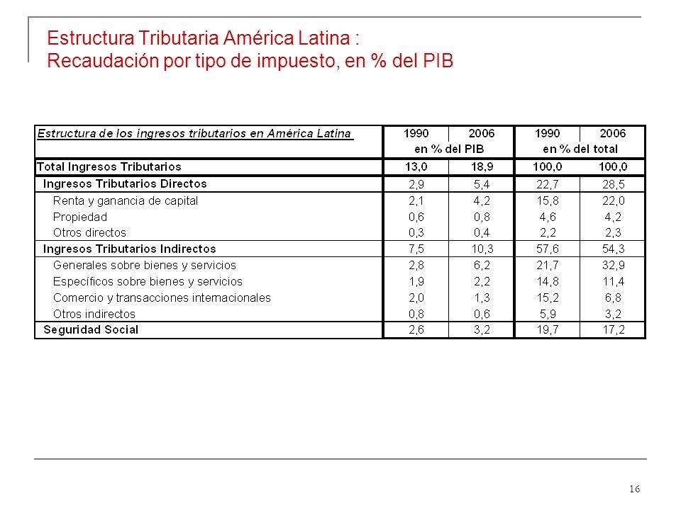 16 Estructura Tributaria América Latina : Recaudación por tipo de impuesto, en % del PIB