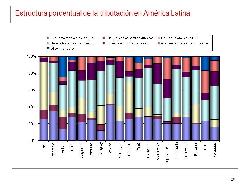 20 Estructura porcentual de la tributación en América Latina