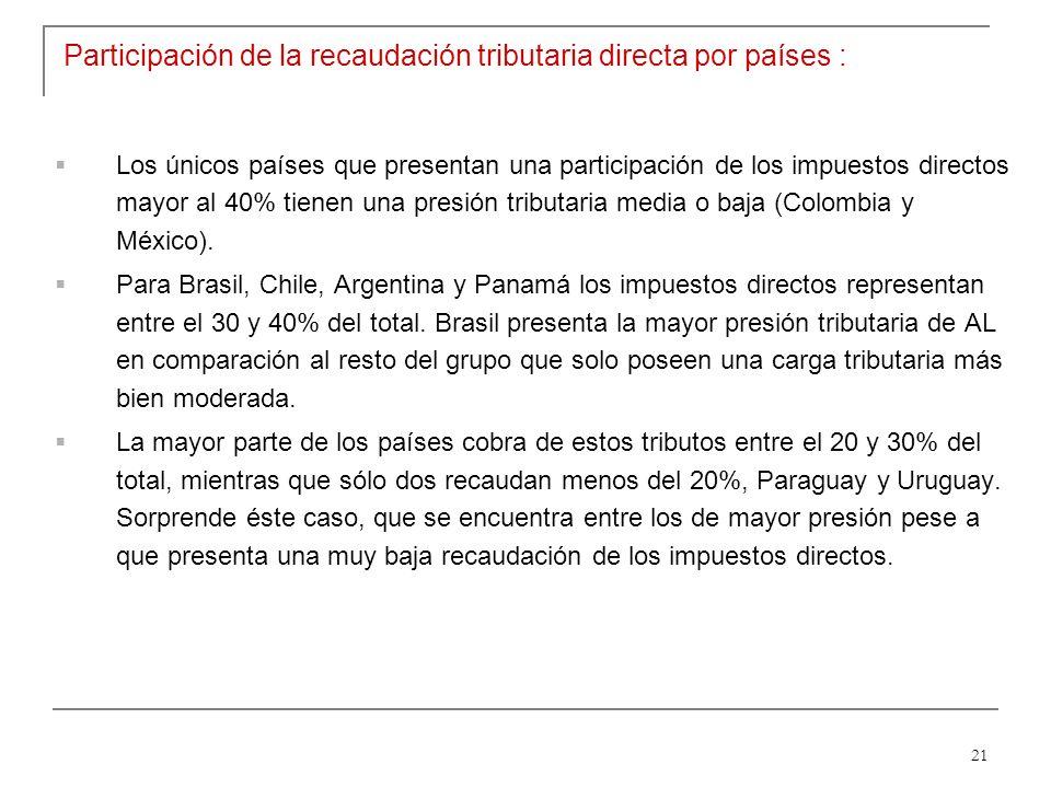 21 Participación de la recaudación tributaria directa por países : Los únicos países que presentan una participación de los impuestos directos mayor al 40% tienen una presión tributaria media o baja (Colombia y México).