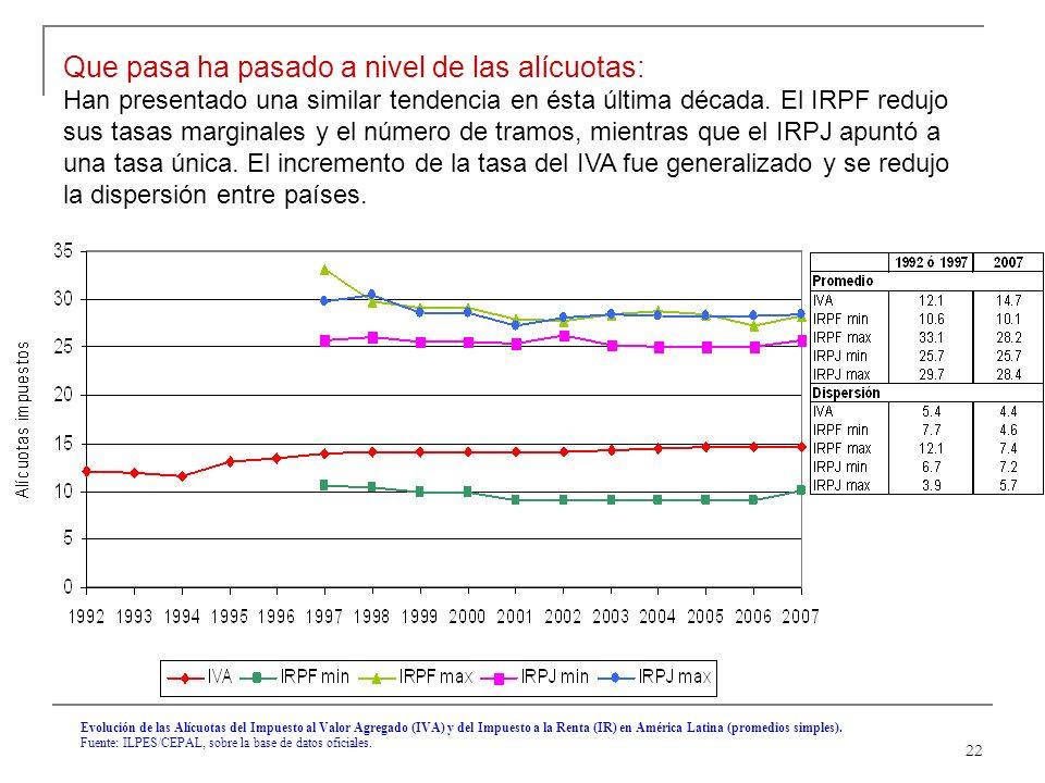 22 Evolución de las Alícuotas del Impuesto al Valor Agregado (IVA) y del Impuesto a la Renta (IR) en América Latina (promedios simples).