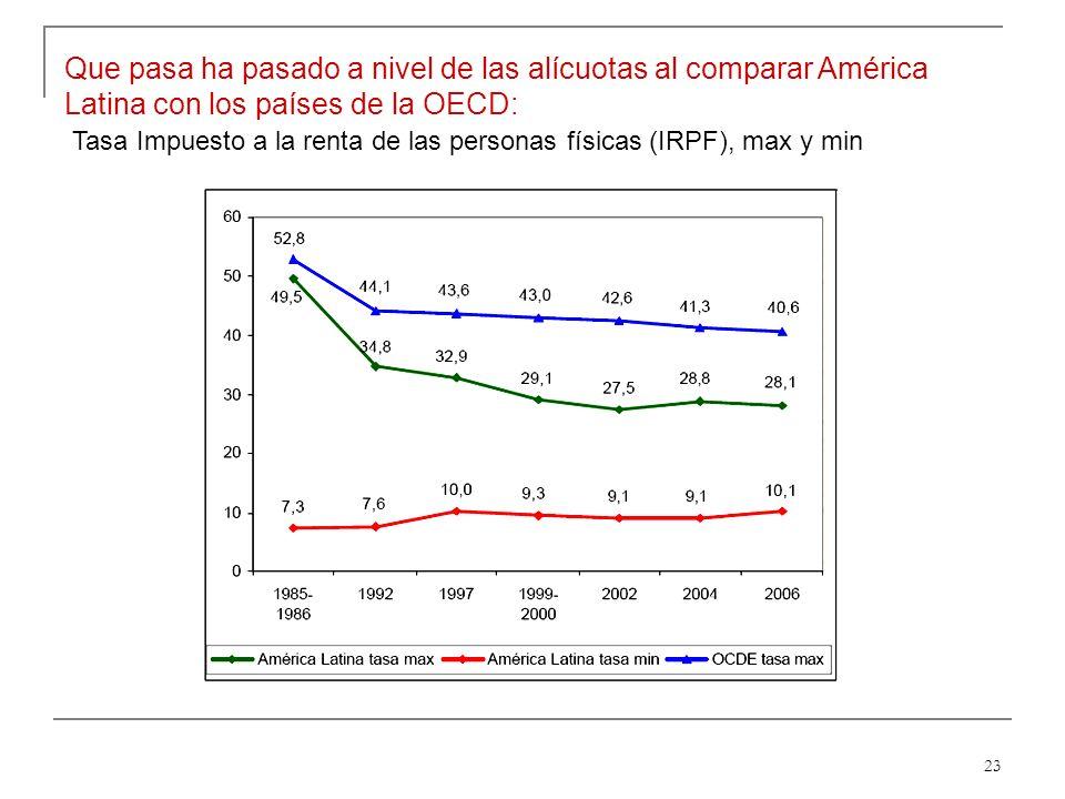 23 Que pasa ha pasado a nivel de las alícuotas al comparar América Latina con los países de la OECD: Tasa Impuesto a la renta de las personas físicas (IRPF), max y min