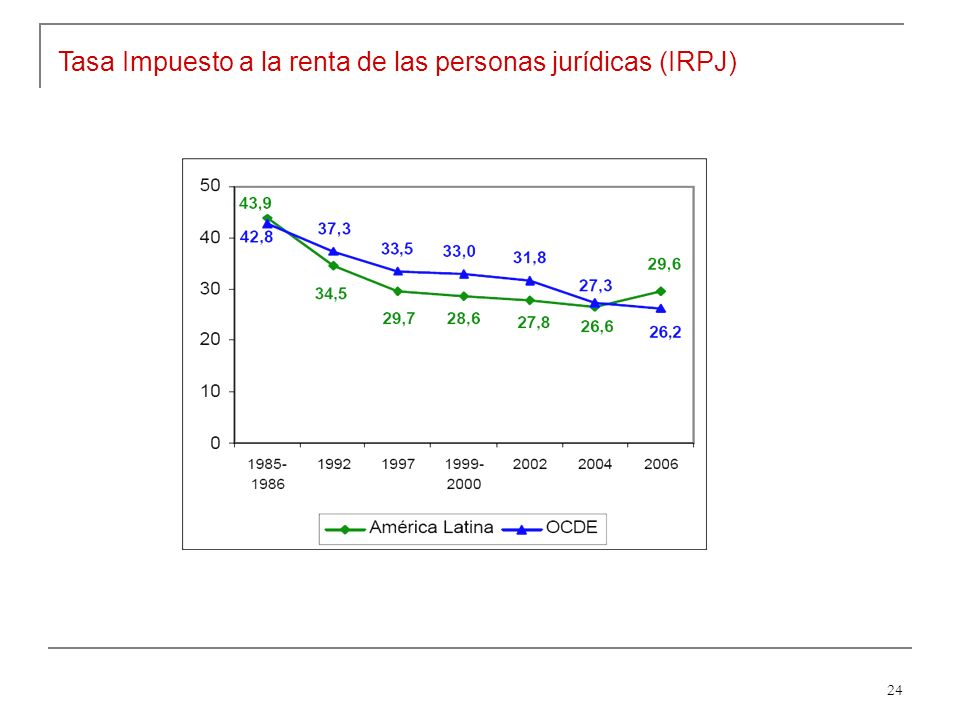 24 Tasa Impuesto a la renta de las personas jurídicas (IRPJ)