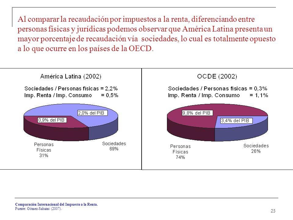 25 Comparación Internacional del Impuesto a la Renta.