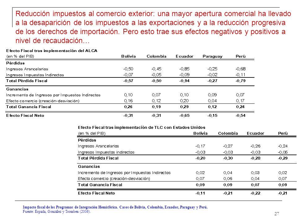 27 Impacto fiscal de los Programas de Integración Hemisférica.