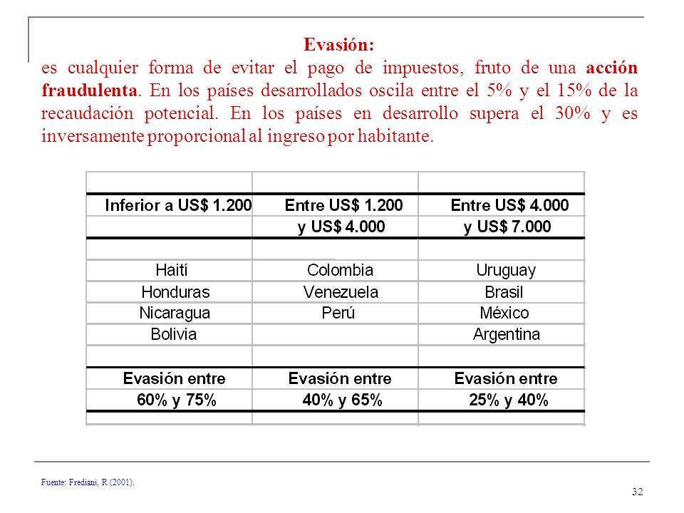 32 Fuente: Frediani, R (2001).