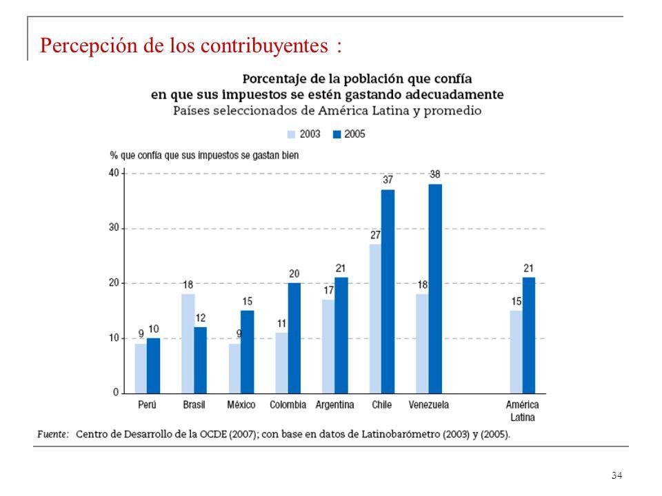 34 Percepción de los contribuyentes :