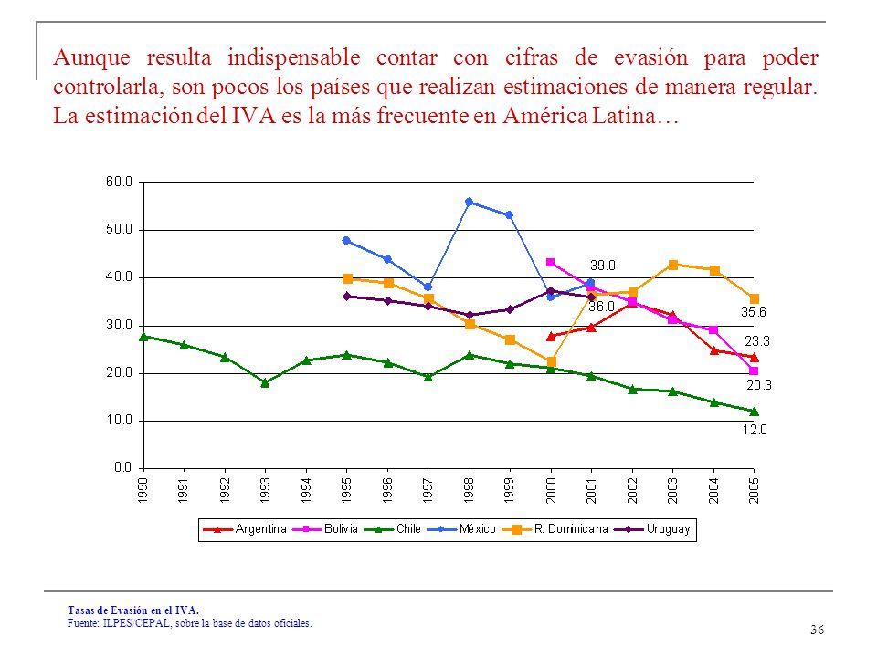 36 Tasas de Evasión en el IVA. Fuente: ILPES/CEPAL, sobre la base de datos oficiales.