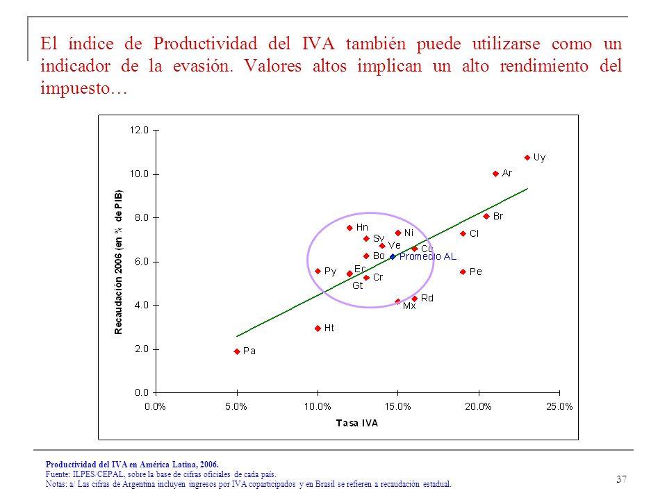 37 Productividad del IVA en América Latina, 2006.