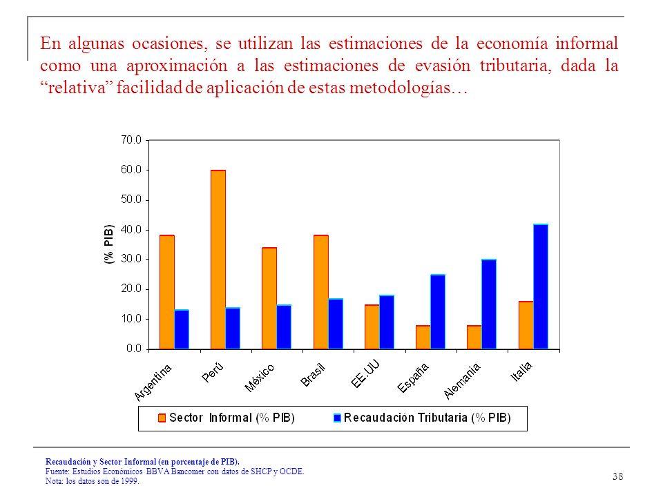 38 Recaudación y Sector Informal (en porcentaje de PIB).