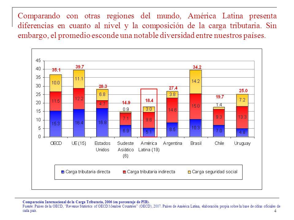 4 Comparando con otras regiones del mundo, América Latina presenta diferencias en cuanto al nivel y la composición de la carga tributaria.