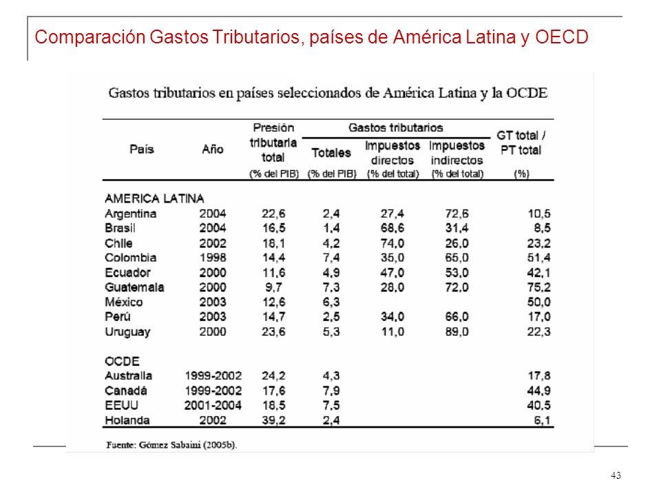 43 Comparación Gastos Tributarios, países de América Latina y OECD