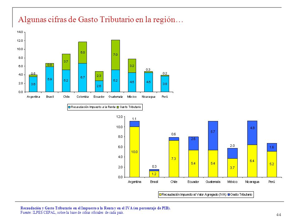 44 Algunas cifras de Gasto Tributario en la región… Recaudación y Gasto Tributario en el Impuesto a la Renta y en el IVA (en porcentaje de PIB).