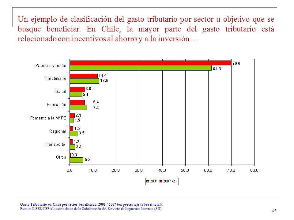 45 Gasto Tributario en Chile por sector beneficiado, 2001 / 2007 (en porcentaje sobre el total).