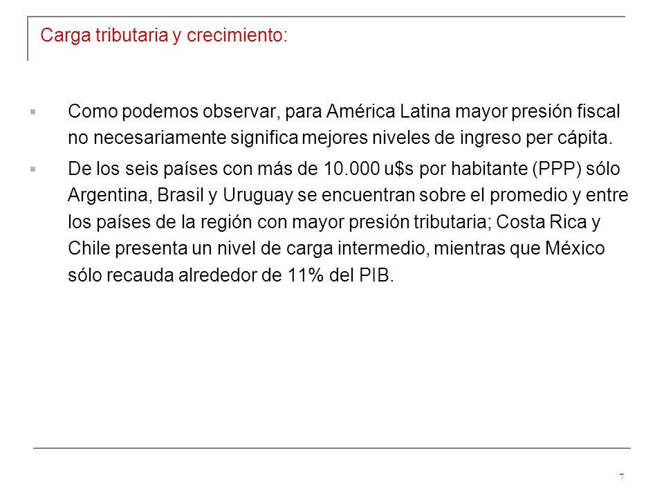 7 Carga tributaria y crecimiento: Como podemos observar, para América Latina mayor presión fiscal no necesariamente significa mejores niveles de ingreso per cápita.
