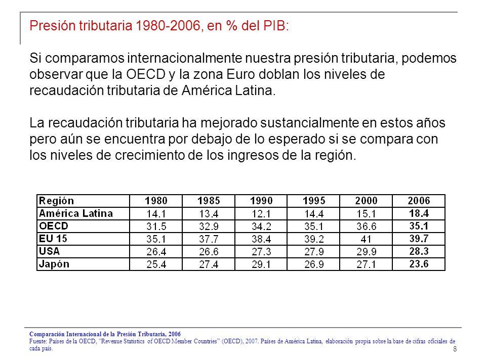 8 Presión tributaria 1980-2006, en % del PIB: Si comparamos internacionalmente nuestra presión tributaria, podemos observar que la OECD y la zona Euro doblan los niveles de recaudación tributaria de América Latina.