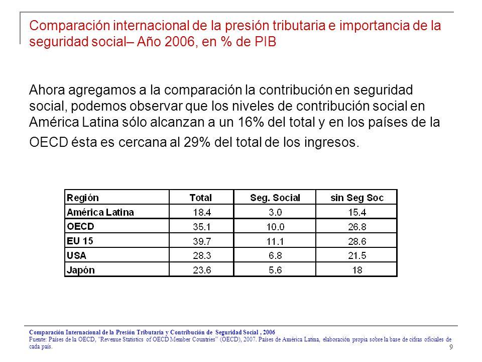 9 Comparación internacional de la presión tributaria e importancia de la seguridad social– Año 2006, en % de PIB Ahora agregamos a la comparación la contribución en seguridad social, podemos observar que los niveles de contribución social en América Latina sólo alcanzan a un 16% del total y en los países de la OECD ésta es cercana al 29% del total de los ingresos.