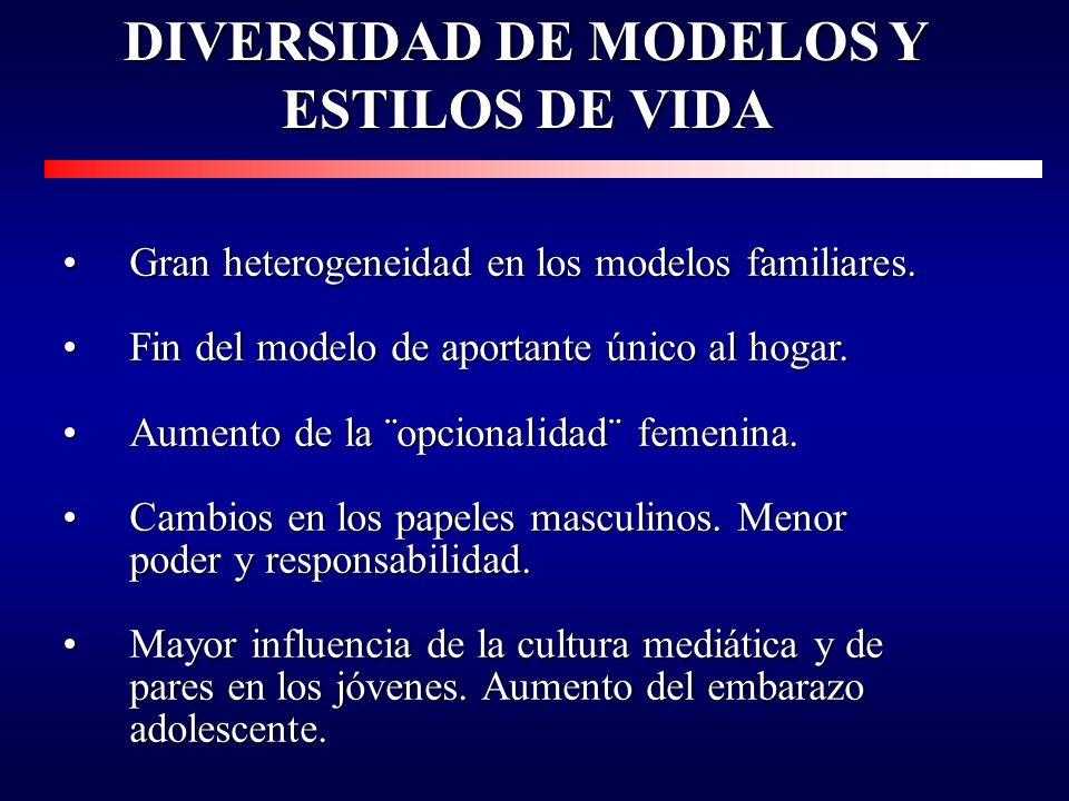 Diversidad de modelos de familias y estilos de vida.Diversidad de modelos de familias y estilos de vida. Transformaciones demográficas. Transformacion