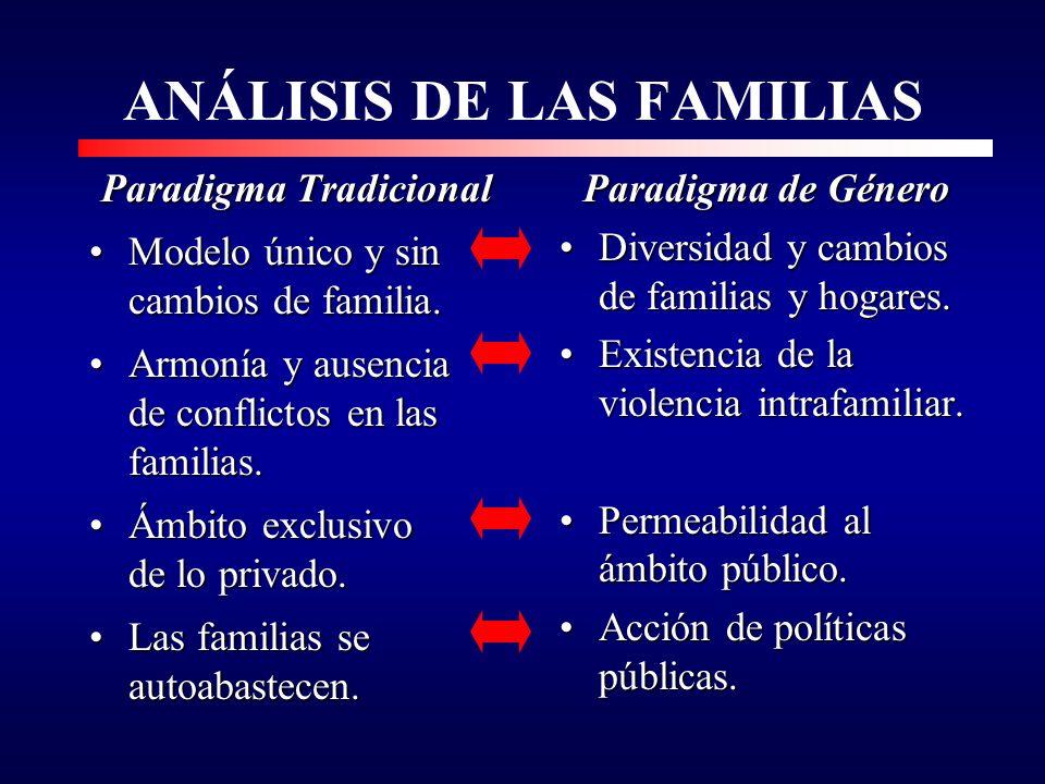 ANÁLISIS DE LAS FAMILIAS Paradigma Tradicional Modelo único y sin cambios de familia.Modelo único y sin cambios de familia.