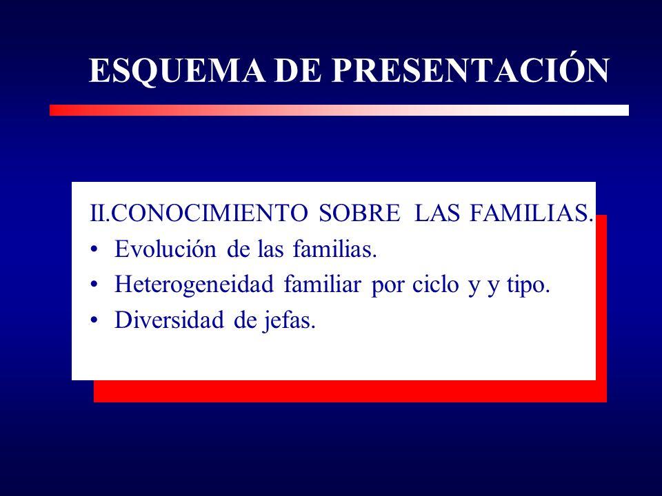 ESQUEMA DE PRESENTACIÓN II.CONOCIMIENTO SOBRE LAS FAMILIAS.