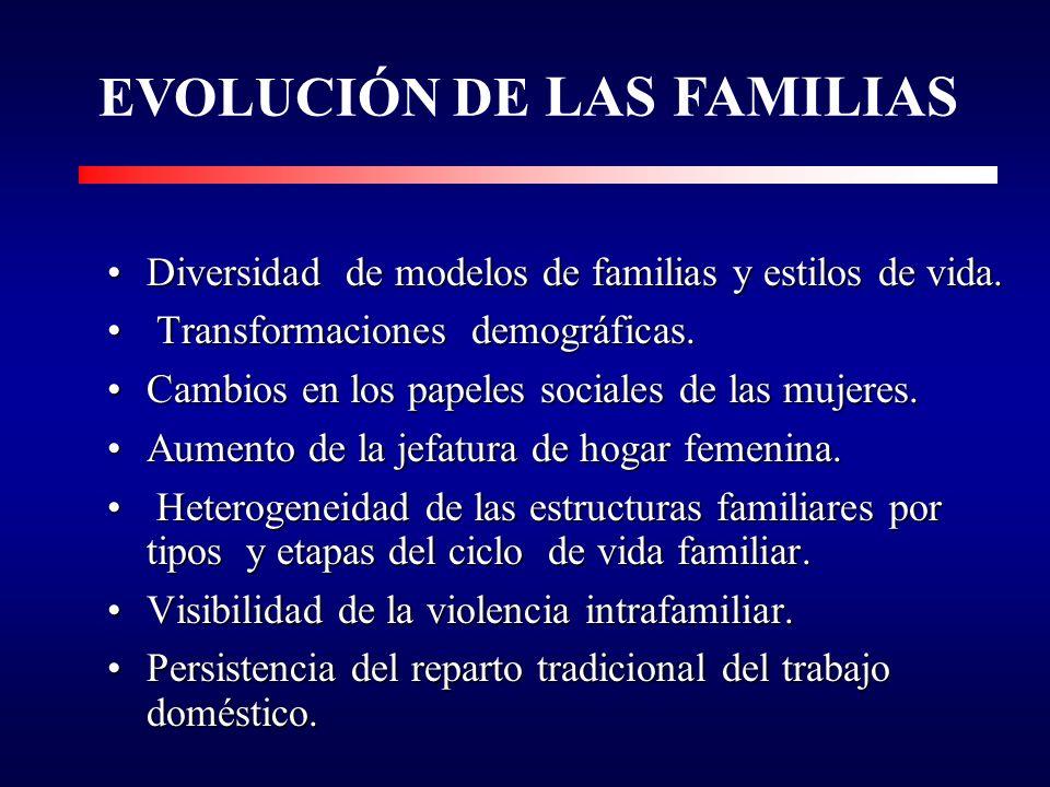 ESQUEMA DE PRESENTACIÓN II.CONOCIMIENTO SOBRE LAS FAMILIAS. Evolución de las familias. Heterogeneidad familiar por ciclo y y tipo. Diversidad de jefas