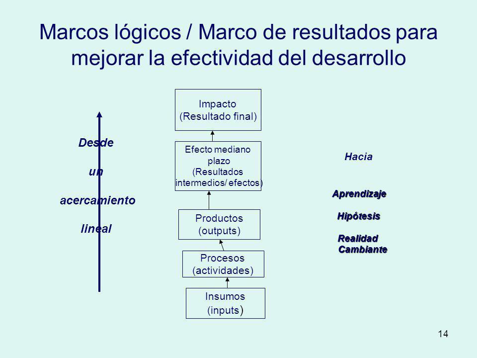 14 Marcos lógicos / Marco de resultados para mejorar la efectividad del desarrollo Impacto (Resultado final) Efecto mediano plazo (Resultados intermed