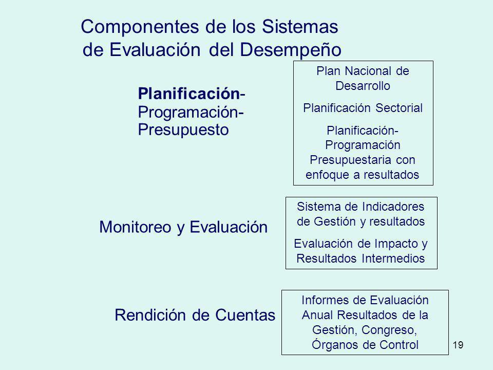 19 Componentes de los Sistemas de Evaluación del Desempeño Planificación- Programación- Presupuesto Monitoreo y Evaluación Rendición de Cuentas Plan N