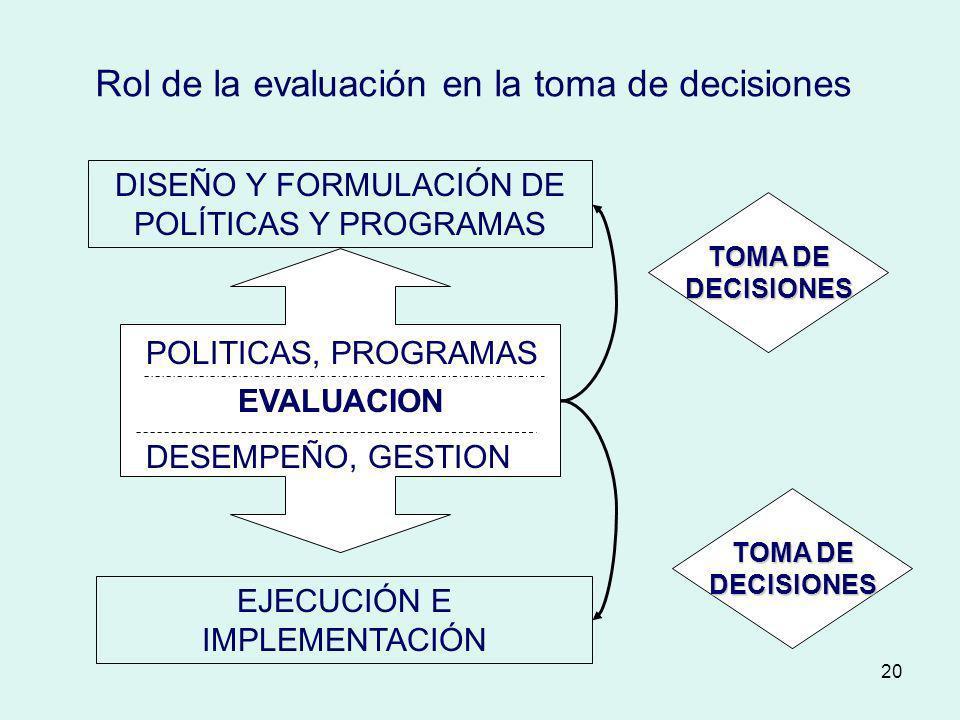 20 DISEÑO Y FORMULACIÓN DE POLÍTICAS Y PROGRAMAS EJECUCIÓN E IMPLEMENTACIÓN EVALUACION POLITICAS, PROGRAMAS DESEMPEÑO, GESTION Rol de la evaluación en